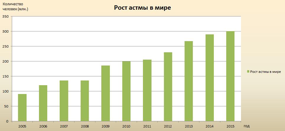Рост в мире астмы статистика