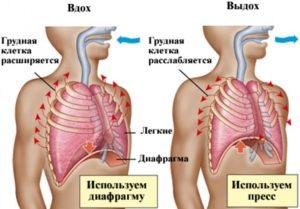 Особенности  дыхания при  астме