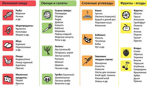 полезные продукты при астме