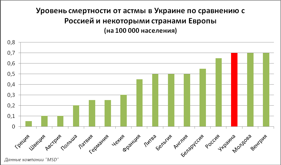 Статистика смертности от астмы в мире