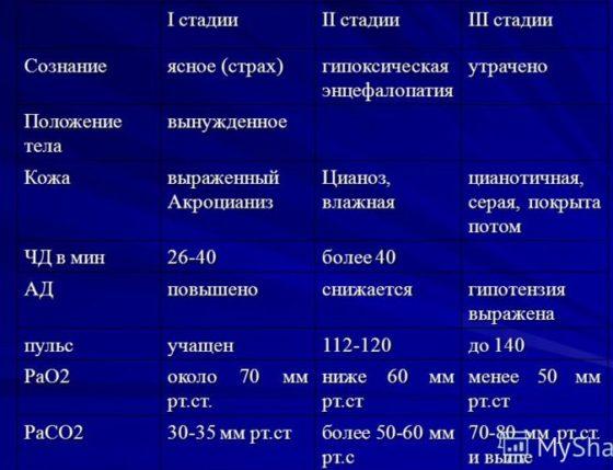 Стадии астматического статуса